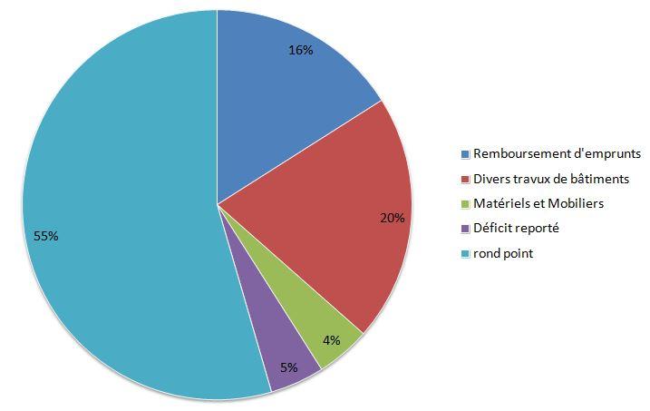 Diagramme depenses du budget d'investissement de Lherm