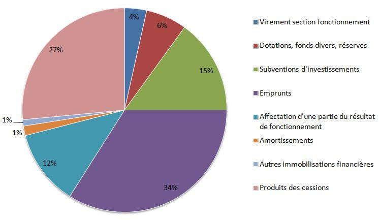 Diagramme recettes du budget d'investissement de Lherm