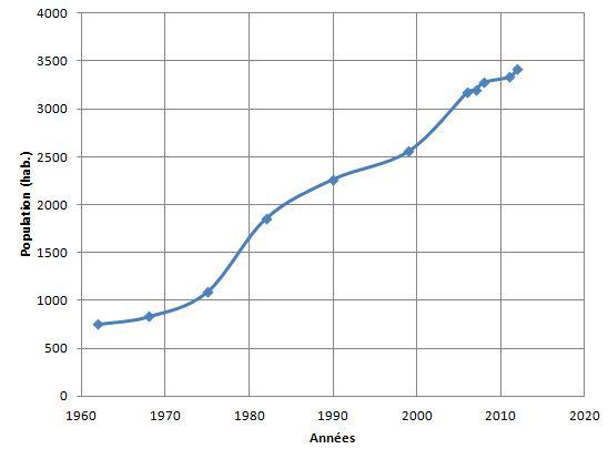 Evolution de la population de Lherm